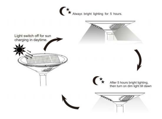 LED Solar Post-Top Light – STAR Series
